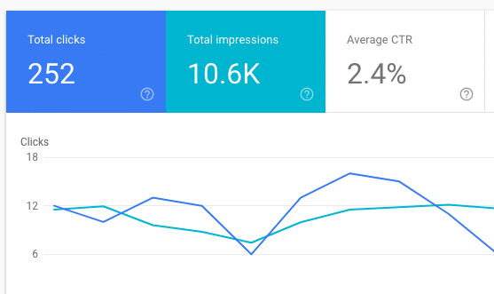 Click Through Rates in Google Search Console
