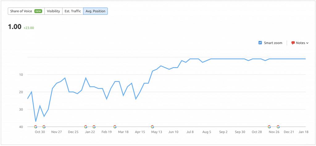 Google Main Term Ranking Improvement